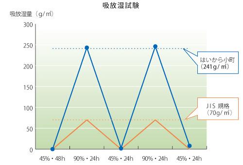 アトピッコハウス「はいから小町」吸放湿試験グラフ